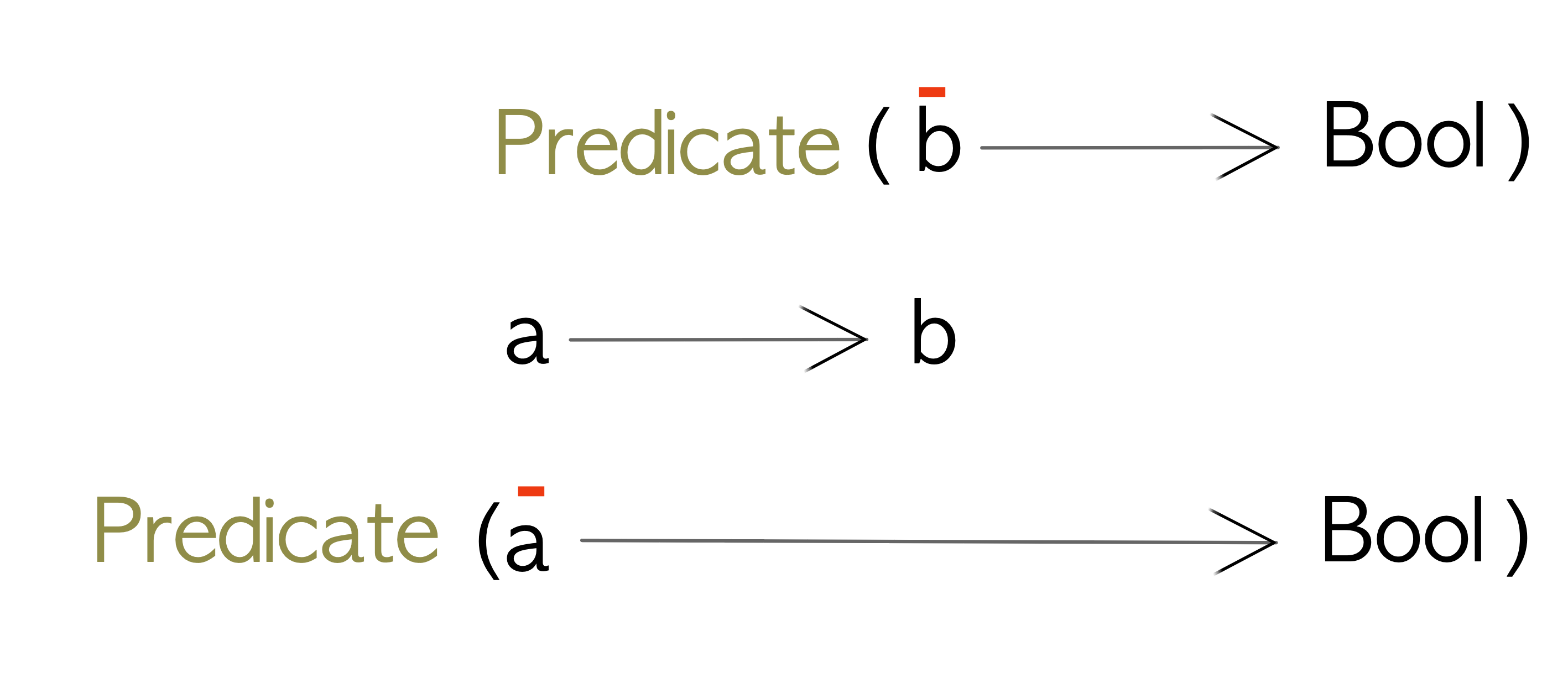 contramap on Predicate